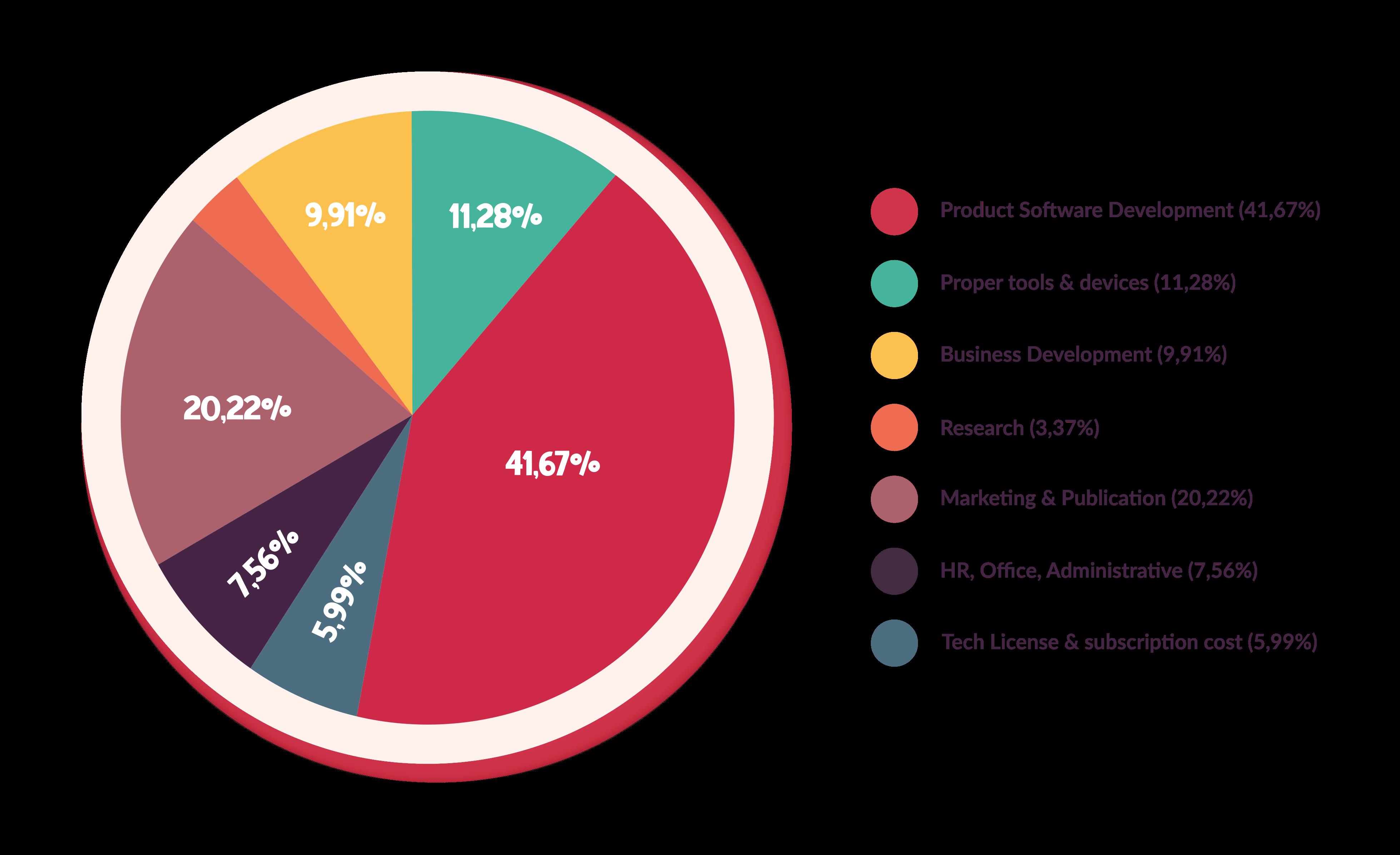 chart temporary